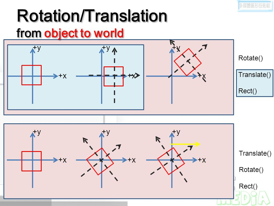 Rotation/Translation from object to world +y +x +y +x +y +x +y +x +y +x +y +x Rotate() Translate() Rect() Translate() Rotate() Rect()