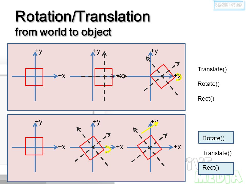 Rotation/Translation from world to object +y +x +y +x +y +x +y +x +y +x +y +x Rotate() Translate() Rect() Translate() Rotate() Rect()