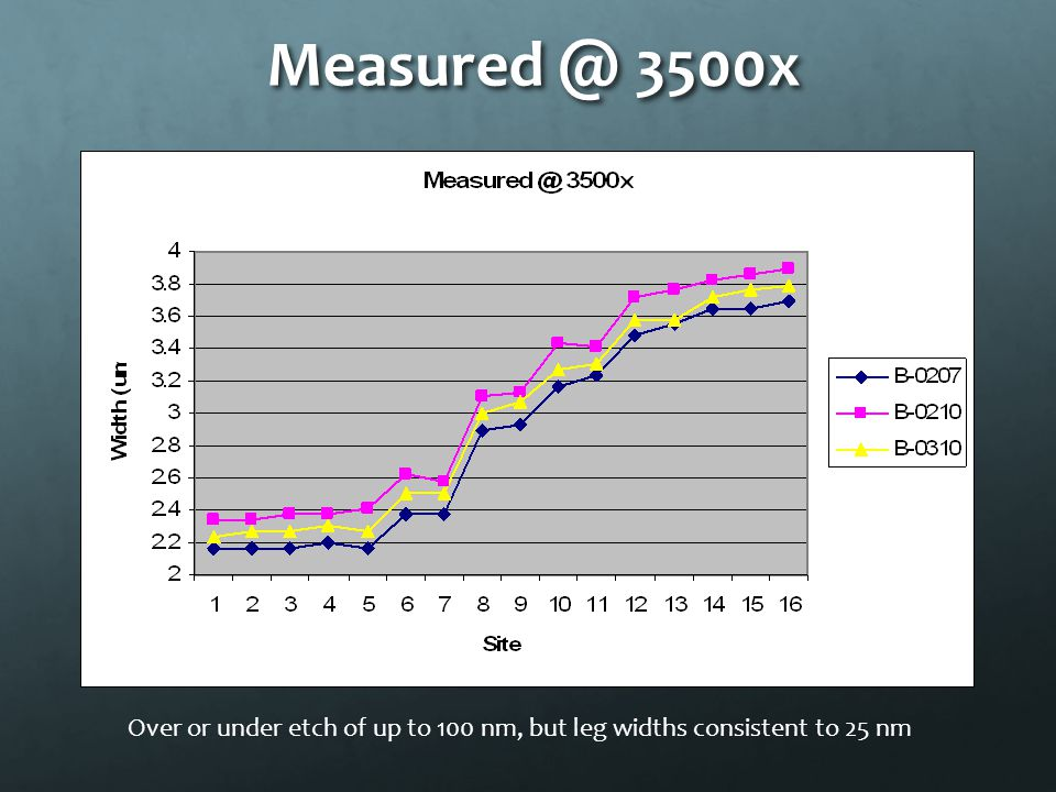Measured @ 3500x Over or under etch of up to 100 nm, but leg widths consistent to 25 nm