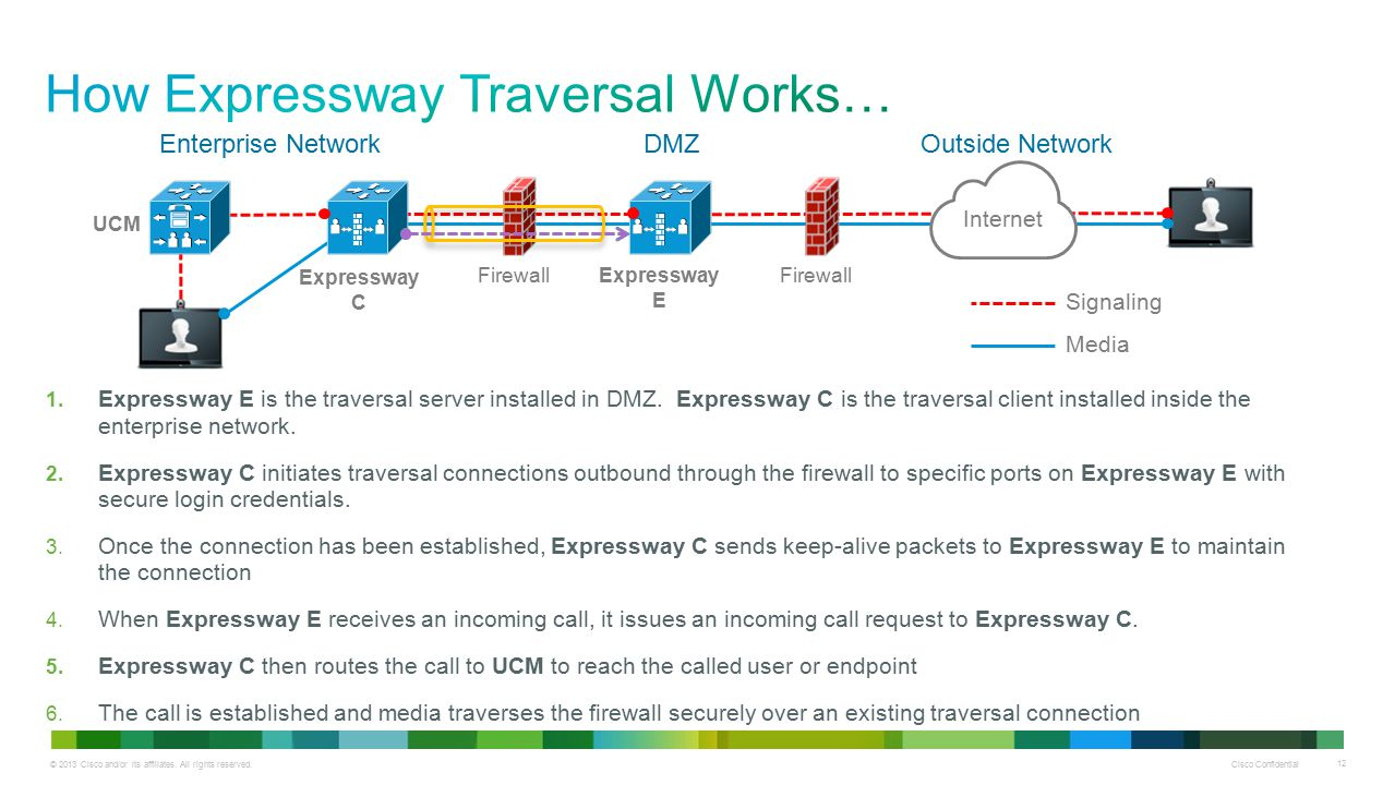 © 2013 Cisco and/or its affiliates. All rights reserved. Cisco Confidential 12 DMZEnterprise Network 1. Expressway E is the traversal server installed