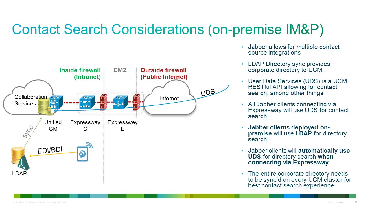 © 2013 Cisco and/or its affiliates. All rights reserved. Cisco Confidential 22 Inside firewall (Intranet) Outside firewall (Public Internet) Internet