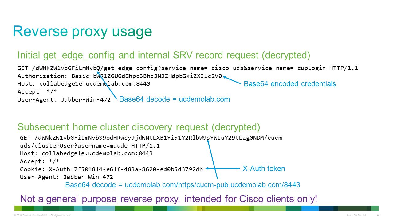 © 2013 Cisco and/or its affiliates. All rights reserved. Cisco Confidential 32 GET /dWNkZW1vbGFiLmNvbQ/get_edge_config?service_name=_cisco-uds&service
