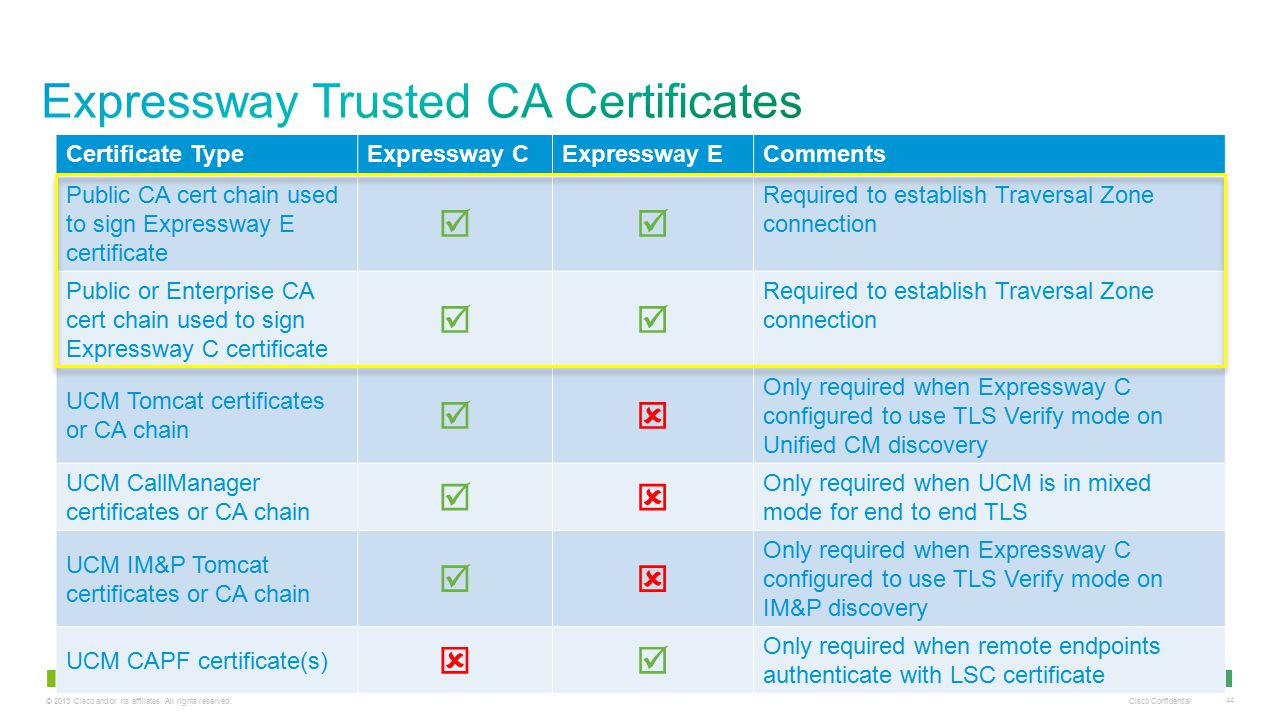 © 2013 Cisco and/or its affiliates. All rights reserved. Cisco Confidential 44 Certificate TypeExpressway CExpressway EComments Public CA cert chain u