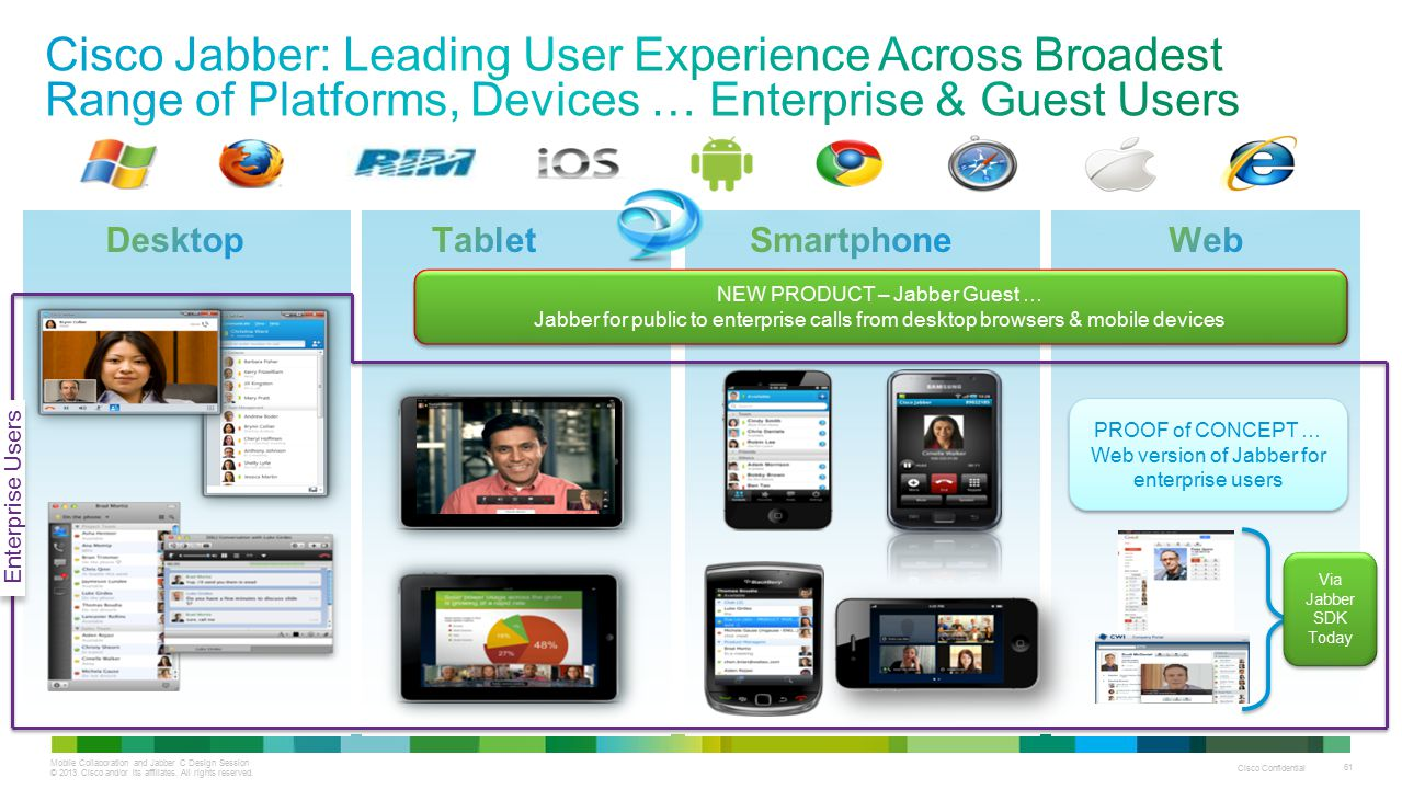 Mobile Collaboration and Jabber C Design Session © 2013 Cisco and/or its affiliates. All rights reserved. Cisco Confidential 61 Via Jabber SDK Today P