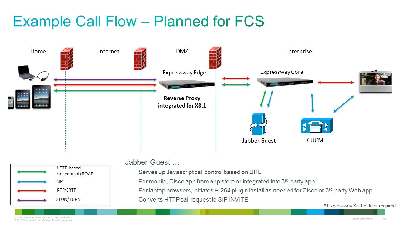 Mobile Collaboration and Jabber C Design Session © 2013 Cisco and/or its affiliates. All rights reserved. Cisco Confidential 66 Jabber Guest … Serves