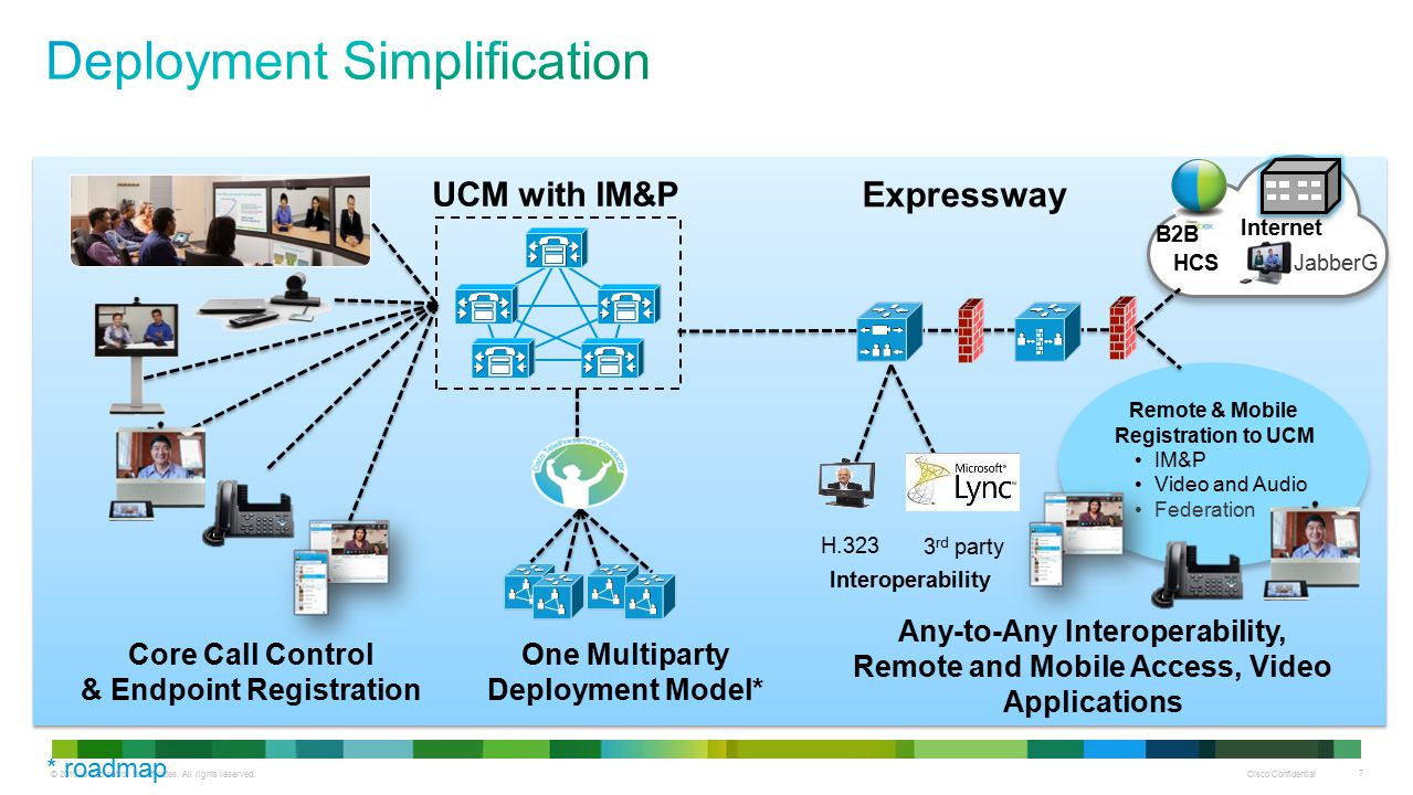 © 2013 Cisco and/or its affiliates. All rights reserved. Cisco Confidential 7 UCM with IM&P Expressway H.323 3 rd party Internet Core Call Control & E