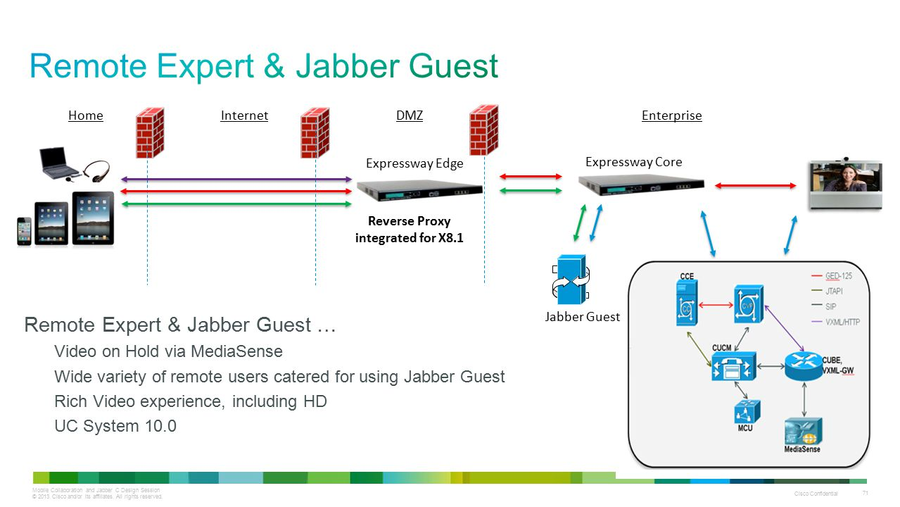 Mobile Collaboration and Jabber C Design Session © 2013 Cisco and/or its affiliates. All rights reserved. Cisco Confidential 71 Expressway Core Expres