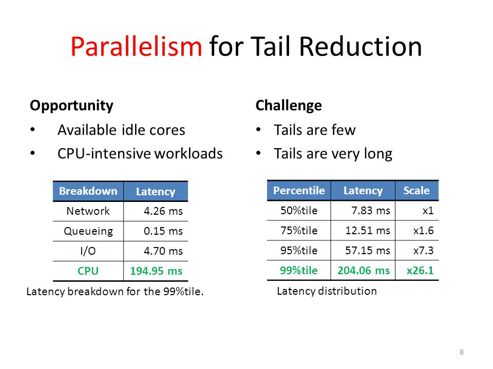 Query Parallelism for Tail Reduction 1.Opportunity – 30% CPU utilization – Available idle cores 2.Few long queries 3.Computationally- intensive workload 9 Table.