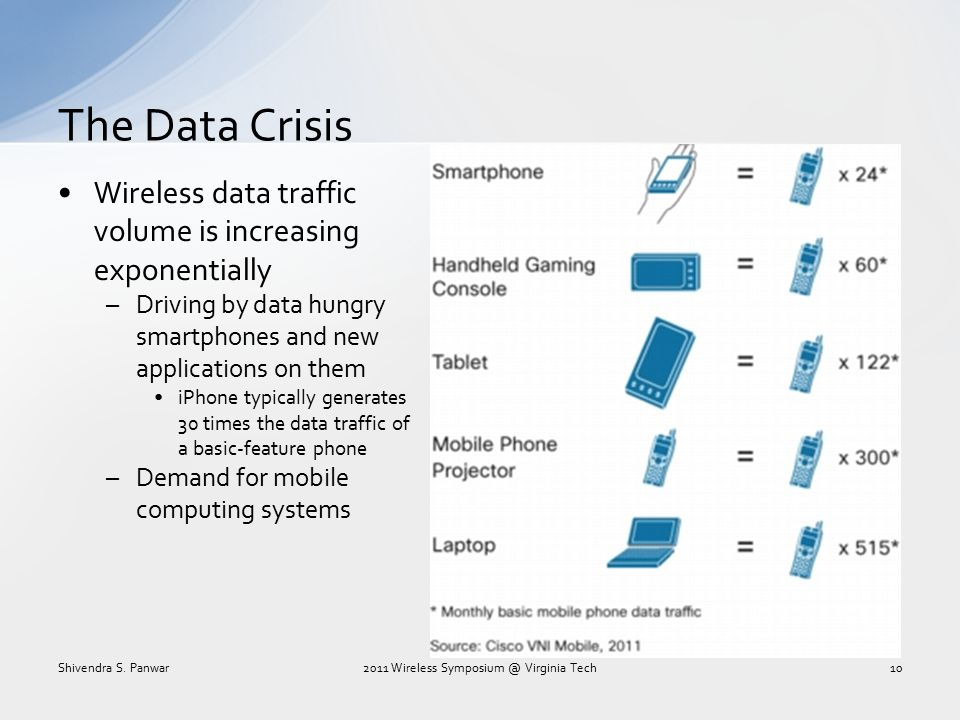 The Data Crisis Wireless data traffic volume is increasing exponentially –Driving by data hungry smartphones and new applications on them iPhone typic