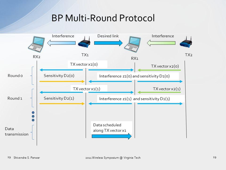 BP Multi-Round Protocol TX1 RX1 RX2 TX2 Desired linkInterference 29 TX vector x2(0) Sensitivity D2(0) TX vector x1(0) Interference z1(0) and sensitivi