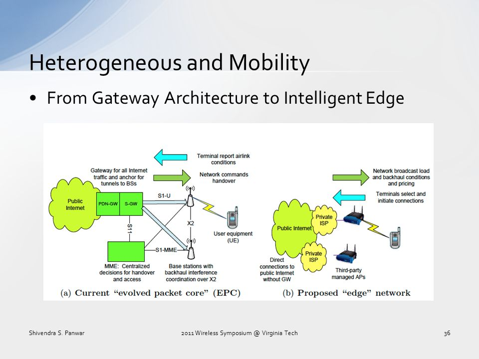 Heterogeneous and Mobility From Gateway Architecture to Intelligent Edge Shivendra S. Panwar2011 Wireless Symposium @ Virginia Tech36