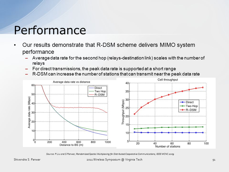 Performance Our results demonstrate that R-DSM scheme delivers MIMO system performance –Average data rate for the second hop (relays-destination link)