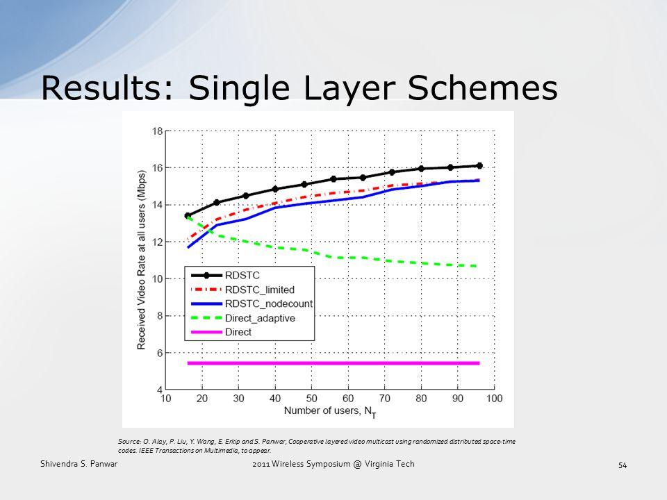 Results: Single Layer Schemes Shivendra S. Panwar2011 Wireless Symposium @ Virginia Tech54 Source: O. Alay, P. Liu, Y. Wang, E. Erkip and S. Panwar, C