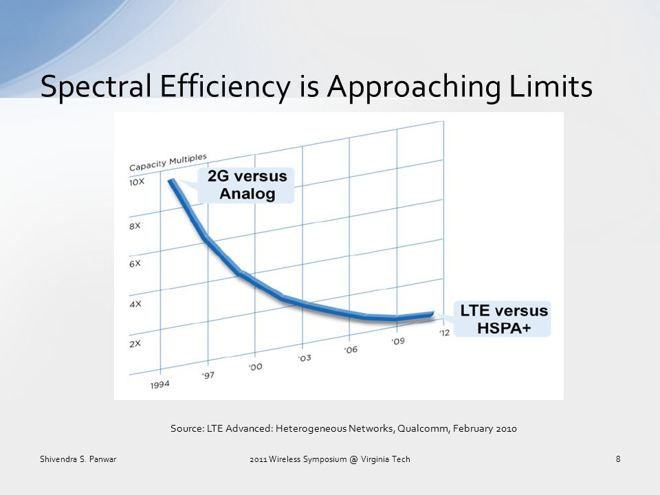 Spectral Efficiency is Approaching Limits Source: LTE Advanced: Heterogeneous Networks, Qualcomm, February 2010 Shivendra S. Panwar2011 Wireless Sympo