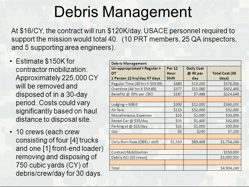 Debris Management Un-appropriated = Regular + OT 1 Person 12 hrs/day X7 days Per 12 Hour Shift Daily Cost @ 40 per day Total Cost (30 days) Regular Ti