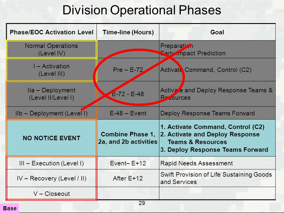 29 Division Operational Phases Phase/EOC Activation LevelTime-line (Hours)Goal Normal Operations (Level IV) Preparation Early Impact Prediction I – Ac