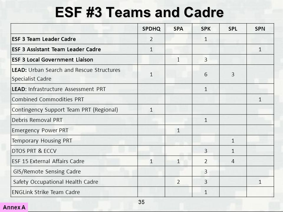 35 ESF #3 Teams and Cadre SPDHQSPASPKSPLSPN ESF 3 Team Leader Cadre 21 ESF 3 Assistant Team Leader Cadre 11 ESF 3 Local Government Liaison 1 3 LEAD: U