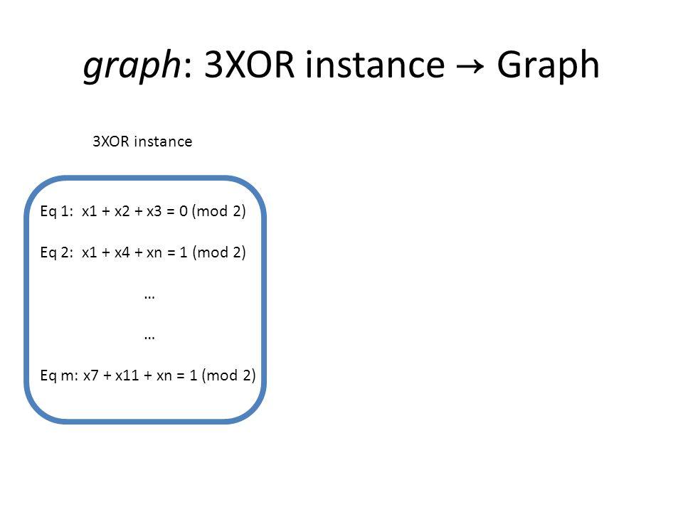 graph: 3XOR instance → Graph 3XOR instance Eq 1: x1 + x2 + x3 = 0 (mod 2) Eq 2: x1 + x4 + xn = 1 (mod 2) … Eq m: x7 + x11 + xn = 1 (mod 2)