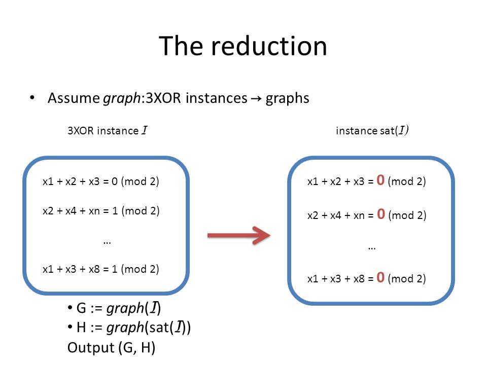 The reduction Assume graph:3XOR instances → graphs x1 + x2 + x3 = 0 (mod 2) x2 + x4 + xn = 1 (mod 2) … x1 + x3 + x8 = 1 (mod 2) 3XOR instance I x1 + x2 + x3 = 0 (mod 2) x2 + x4 + xn = 0 (mod 2) … x1 + x3 + x8 = 0 (mod 2) instance sat( I) G := graph( I ) H := graph(sat( I )) Output (G, H)