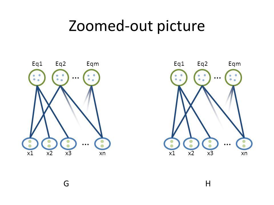 Zoomed-out picture x1 … Eq1Eq2Eqm … x2x3xn G x1 … Eq1Eq2Eqm … x2x3xn H