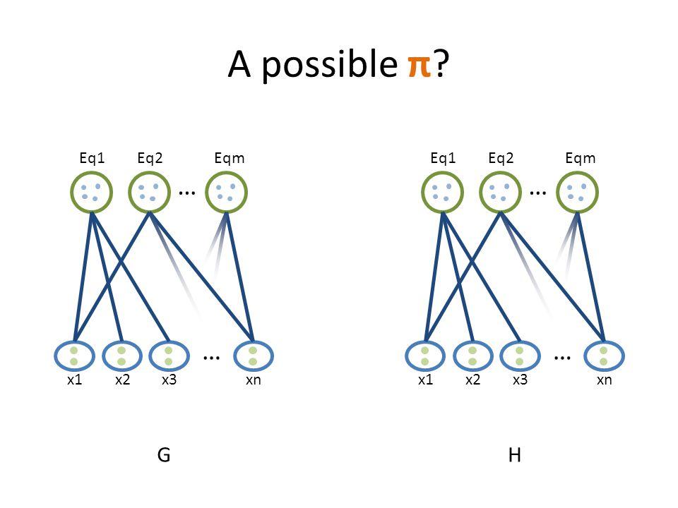 A possible π? x1 … Eq1Eq2Eqm … x2x3xn G x1 … Eq1Eq2Eqm … x2x3xn H