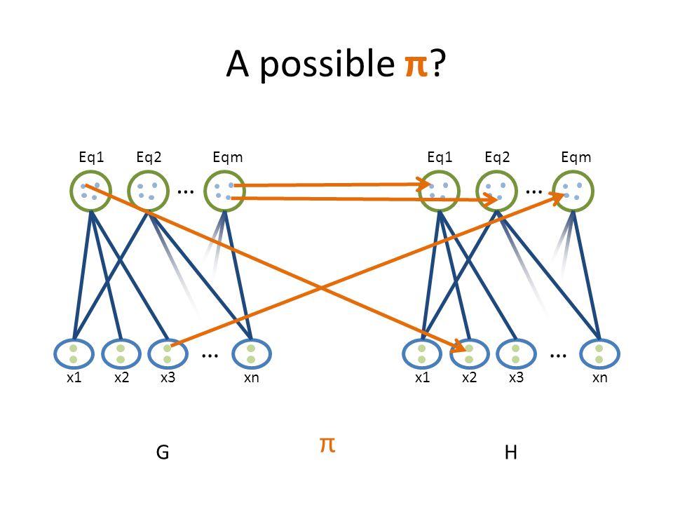 A possible π? x1 … Eq1Eq2Eqm … x2x3xn G x1 … Eq1Eq2Eqm … x2x3xn H π