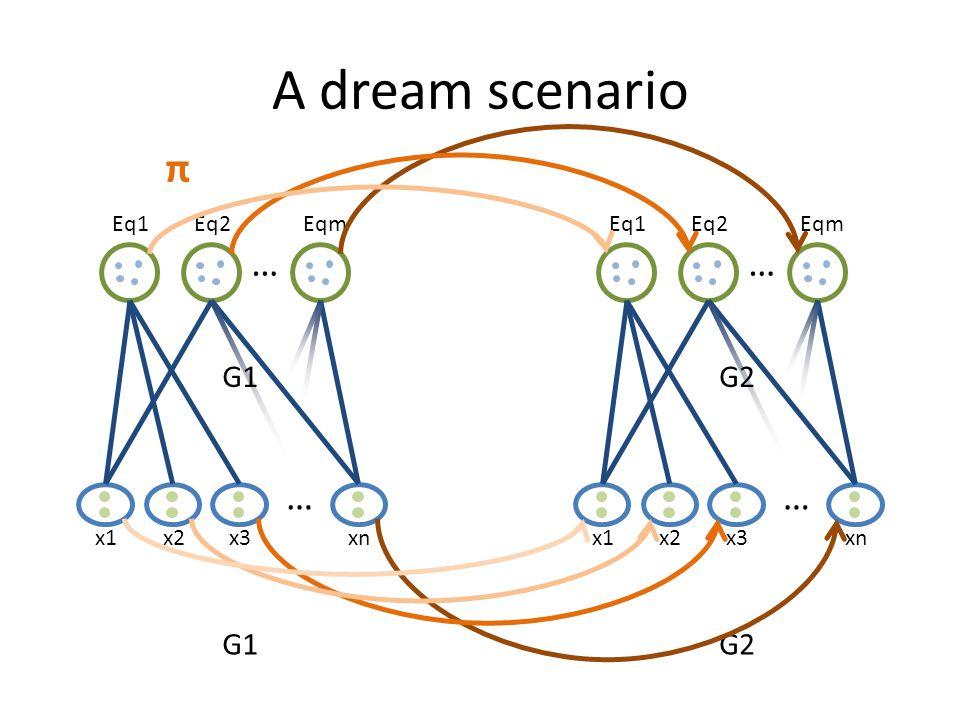 A dream scenario x1 … Eq1Eq2Eqm … x2x3xn G1 x1 … Eq1Eq2Eqm … x2x3xn G2 π G1G2