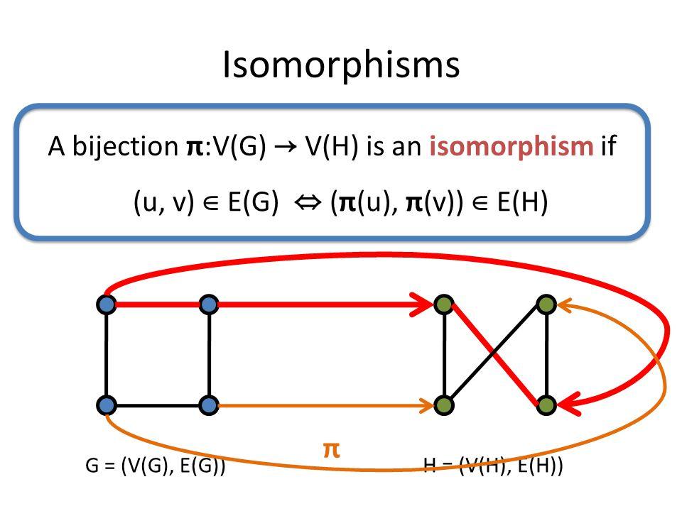 G = (V(G), E(G)) H = (V(H), E(H)) Isomorphisms π A bijection π:V(G) → V(H) is an isomorphism if (u, v) ∈ E(G) ⇔ (π(u), π(v)) ∈ E(H)