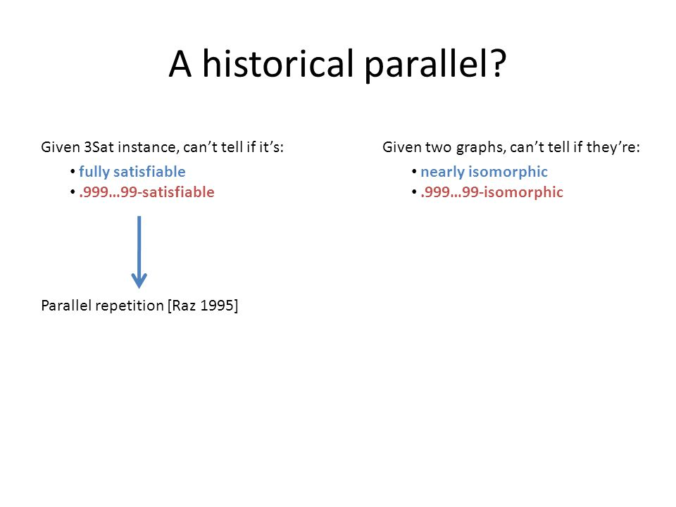A historical parallel? Given 3Sat instance, can't tell if it's: fully satisfiable.999…99-satisfiable Parallel repetition [Raz 1995] Given two graphs,