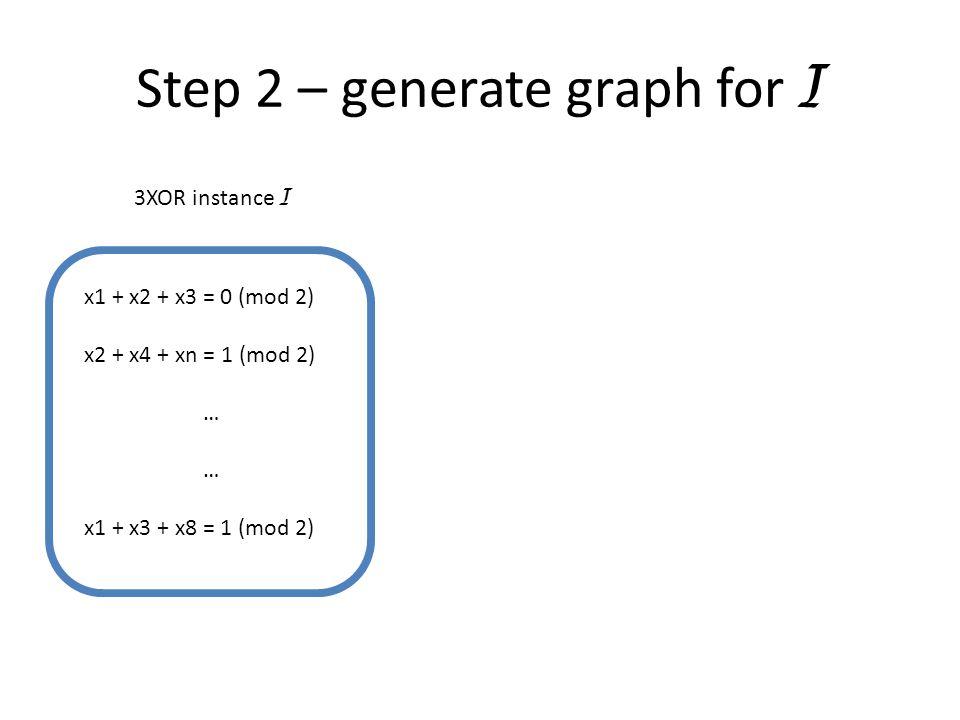 Step 2 – generate graph for I x1 + x2 + x3 = 0 (mod 2) x2 + x4 + xn = 1 (mod 2) … x1 + x3 + x8 = 1 (mod 2) 3XOR instance I