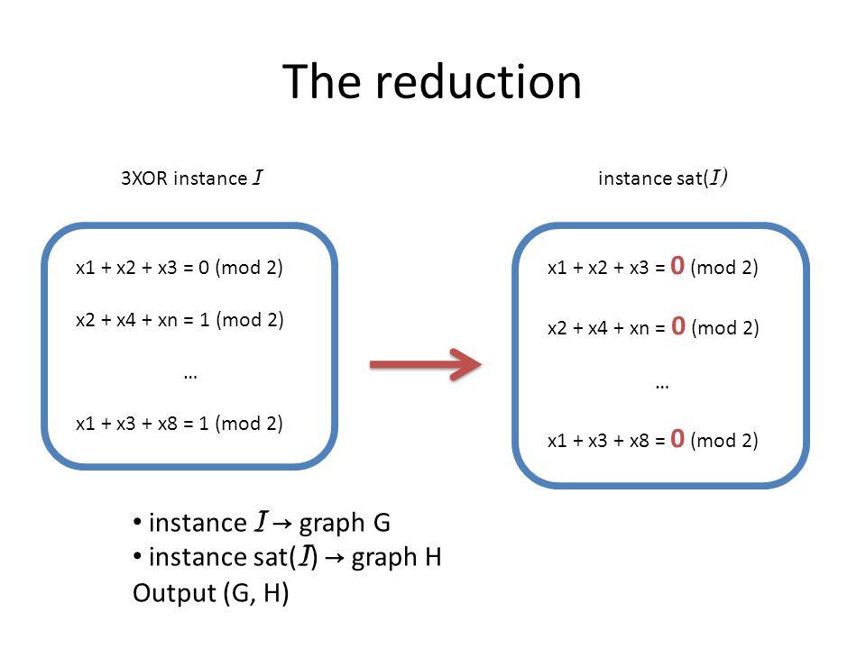 The reduction x1 + x2 + x3 = 0 (mod 2) x2 + x4 + xn = 1 (mod 2) … x1 + x3 + x8 = 1 (mod 2) 3XOR instance I x1 + x2 + x3 = 0 (mod 2) x2 + x4 + xn = 0 (mod 2) … x1 + x3 + x8 = 0 (mod 2) instance sat( I) instance I → graph G instance sat( I ) → graph H Output (G, H)