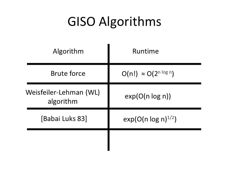 GISO Algorithms Algorithm Runtime Brute force Weisfeiler-Lehman (WL) algorithm [Babai Luks 83] O(n!) ≈ O(2 n log n ) exp(O(n log n)) exp(O(n log n) 1/2 )