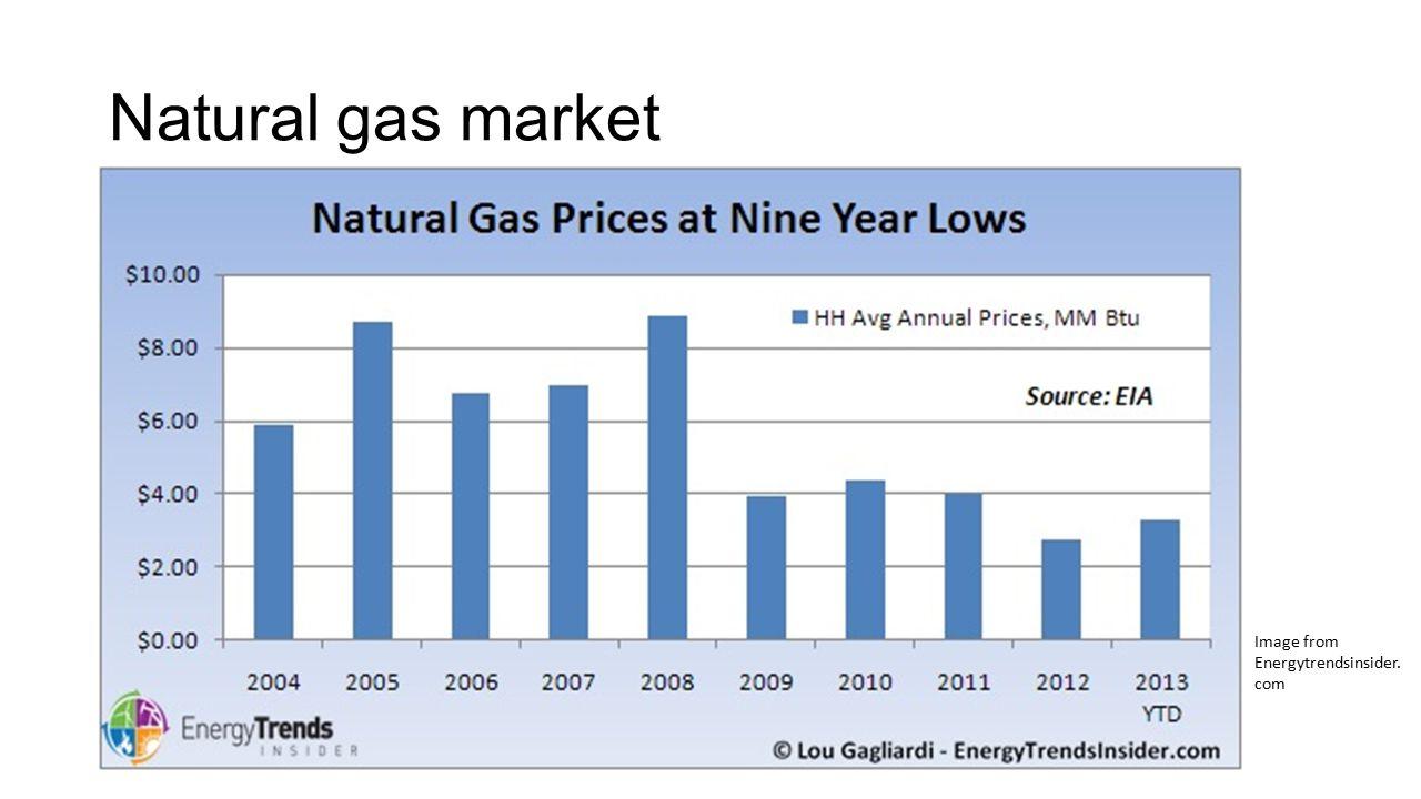 Natural gas market Image from Energytrendsinsider. com