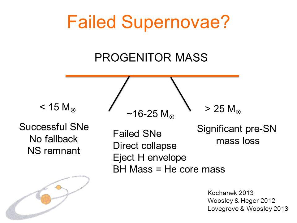 Failed Supernovae? Kochanek 2013 Woosley & Heger 2012 Lovegrove & Woosley 2013 PROGENITOR MASS ~16-25 M  Failed SNe Direct collapse Eject H envelope