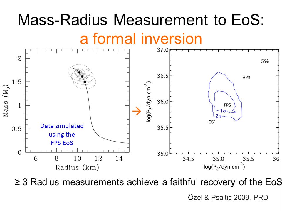 Özel & Psaltis 2009, PRD ≥ 3 Radius measurements achieve a faithful recovery of the EoS Data simulated using the FPS EoS  Mass-Radius Measurement to EoS: a formal inversion