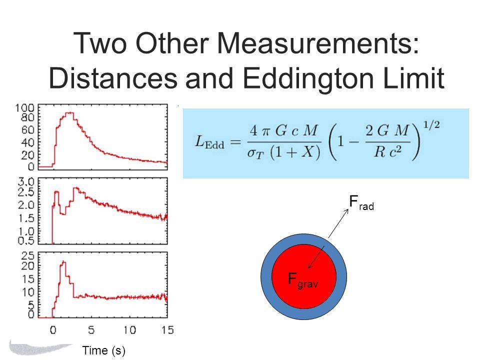 Two Other Measurements: Distances and Eddington Limit F rad F grav Time (s)