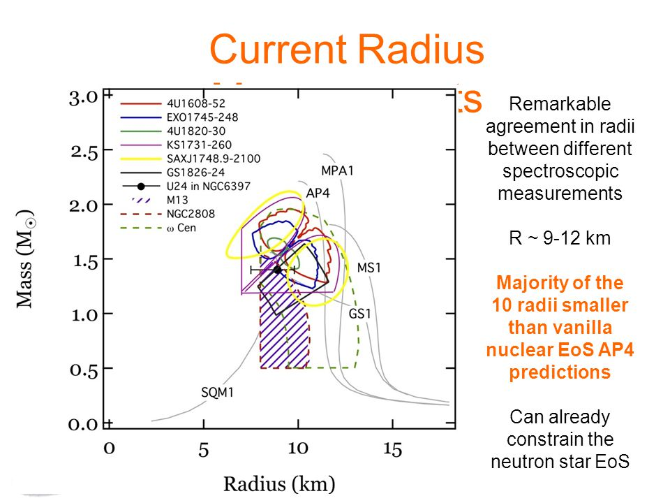 Current Radius Measurements Remarkable agreement in radii between different spectroscopic measurements R ~ 9-12 km Majority of the 10 radii smaller than vanilla nuclear EoS AP4 predictions Can already constrain the neutron star EoS