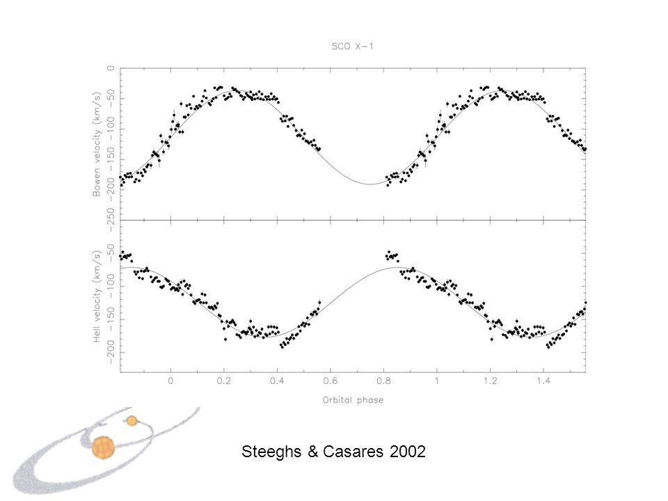 Steeghs & Casares 2002