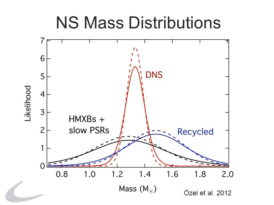 Conclusions Nuclear EoS that fit low-density data too stiff at high densities Indication for new degrees of freedom in NS matter NS-BH mass gap and narrow DNS distribution point to new aspects of supernova mechanism