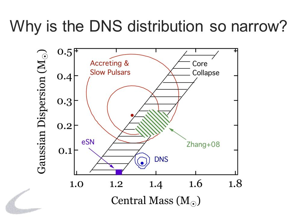 Black Hole Masses Determine velocity amplitude K, orbital period P, mass function f 4U 1543-47 Radial Velocity (km s -1 ) Time (HJD-2,450,600+) + Varying levels of data on inclination and mass ratio from Orosz et al.