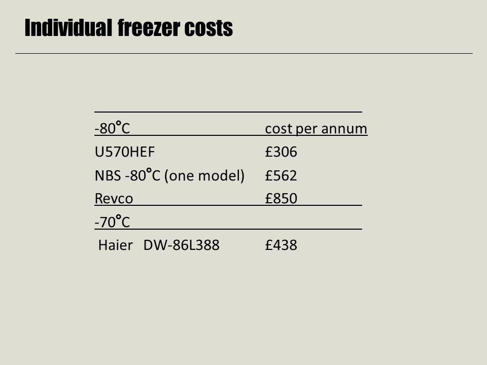 Individual freezer costs -80°Ccost per annum U570HEF £306 NBS -80°C (one model) £562 Revco £850 -70°C Haier DW-86L388£438