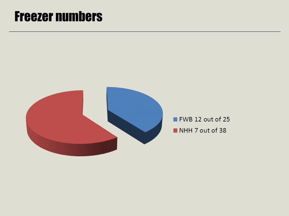 Freezer numbers