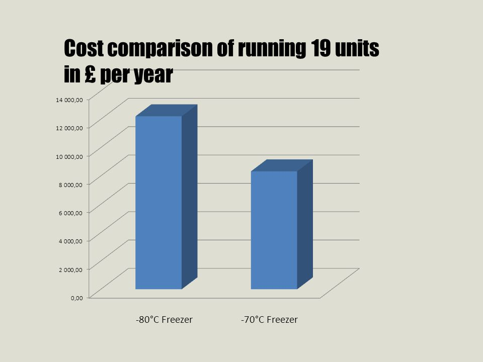 Cost comparison of running 19 units in £ per year
