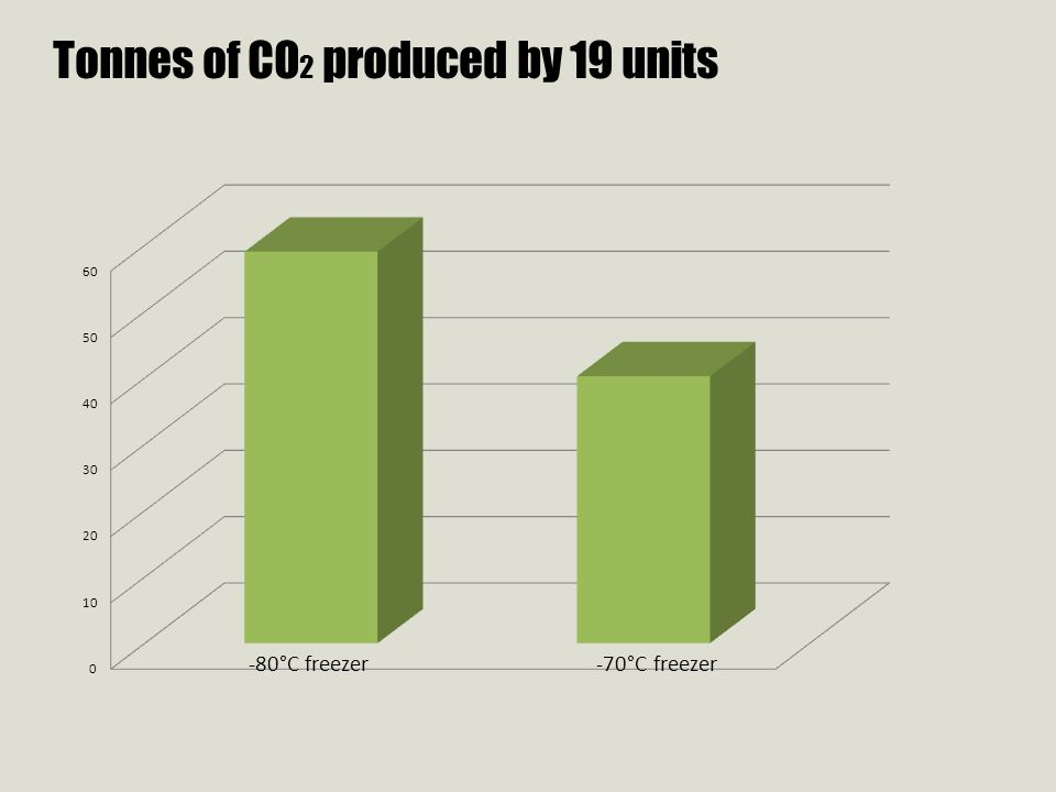Tonnes of CO 2 produced by 19 units