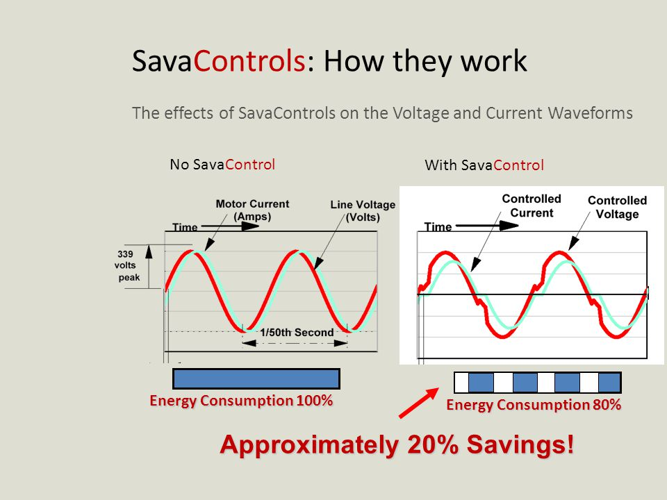 SavaControls: How they work The effects of SavaControls on the Voltage and Current Waveforms Energy Consumption 100% Energy Consumption 80% Approximately 20% Savings.