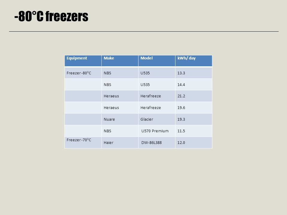 -80°C freezers EquipmentMakeModelkWh/ day Freezer -80°CNBSU53513.3 NBSU53514.4 HeraeusHerafreeze21.2 HeraeusHerafreeze19.6 Nuare Glacier 19.3 NBS U570 Premium 11.5 Freezer -70°C Haier DW-86L388 12.0