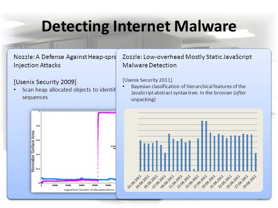 Detecting Internet Malware 18 Dynamic Detection Nozzle Dynamic Detection Nozzle Static Detection Zozzle Static Detection Zozzle Zozzle: Low-overhead Mostly Static JavaScript Malware Detection [Usenix Security 2011] Bayesian classification of hierarchical features of the JavaScript abstract syntax tree.