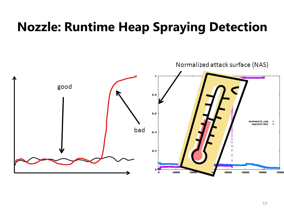 Nozzle: Runtime Heap Spraying Detection 19 Normalized attack surface (NAS) good bad