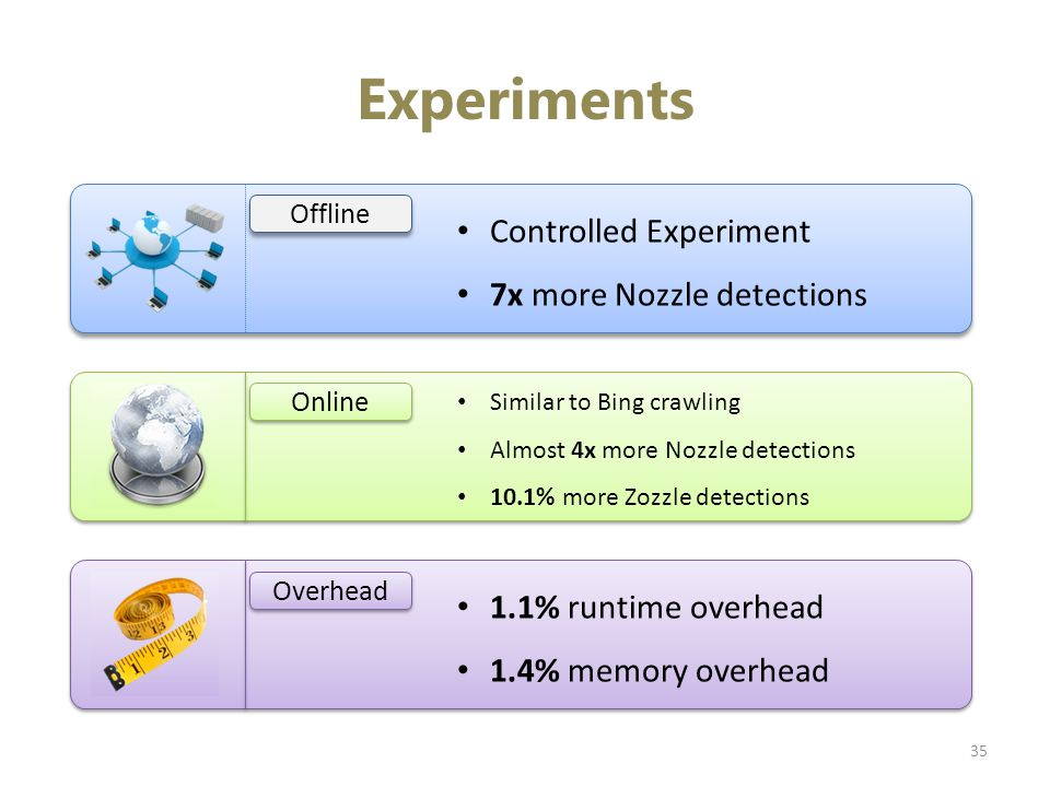 Experiments Offline Controlled Experiment 7x more Nozzle detections Online Similar to Bing crawling Almost 4x more Nozzle detections 10.1% more Zozzle detections Overhead 1.1% runtime overhead 1.4% memory overhead 35