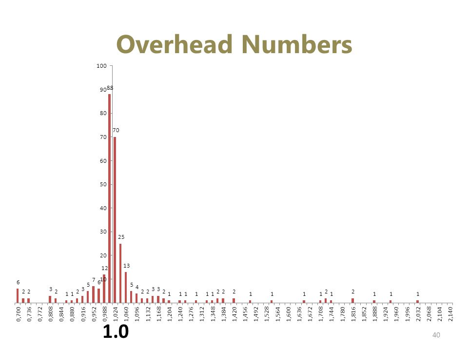 Overhead Numbers 40 1.0